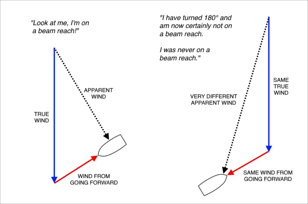 Diagram of True vs. Apparent Wind