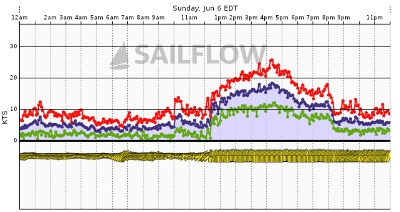 Chart Showing Wind Gusts Jumping to 25kts