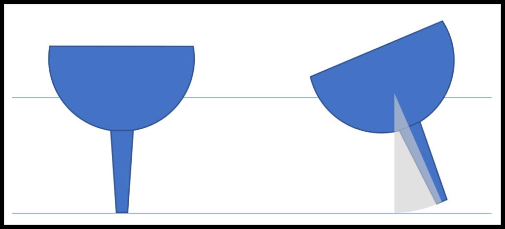 Diagram Showing Heeling vs. Draft